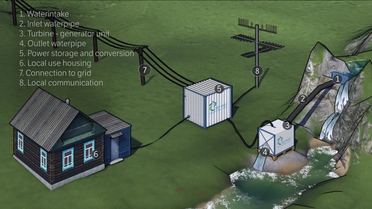 Illustration of a Deep River hydropower plant in context.